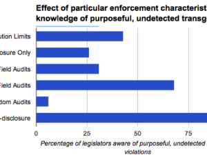 Campaign Finance Enforcement Across the 50 States