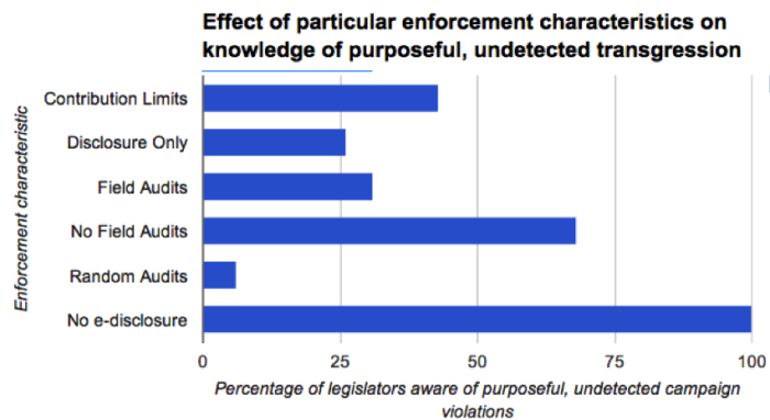 Preliminary Results of the Effect of Enforcement Practices on Undetected Campaign Finance Violations
